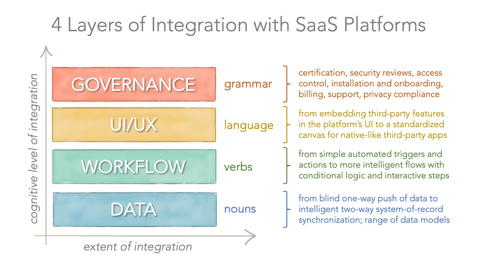 4-layers-saas-platforms