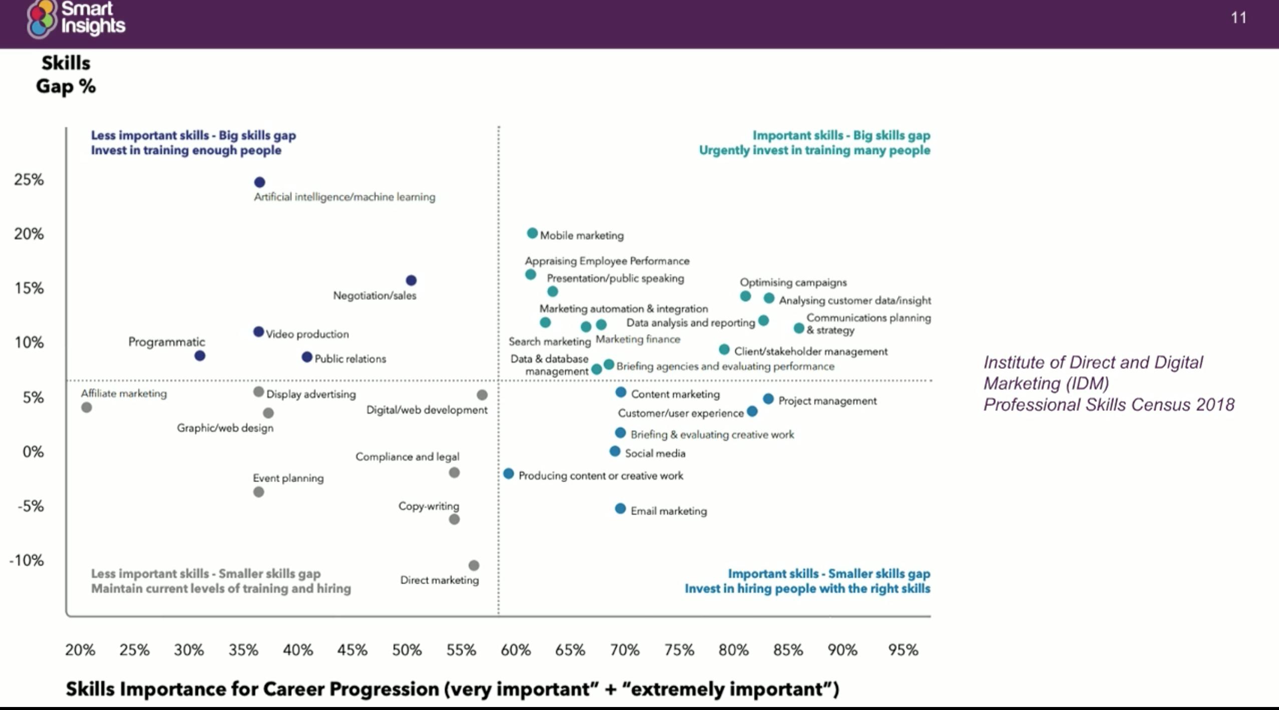 Smart Insights Skills Gap - Grou