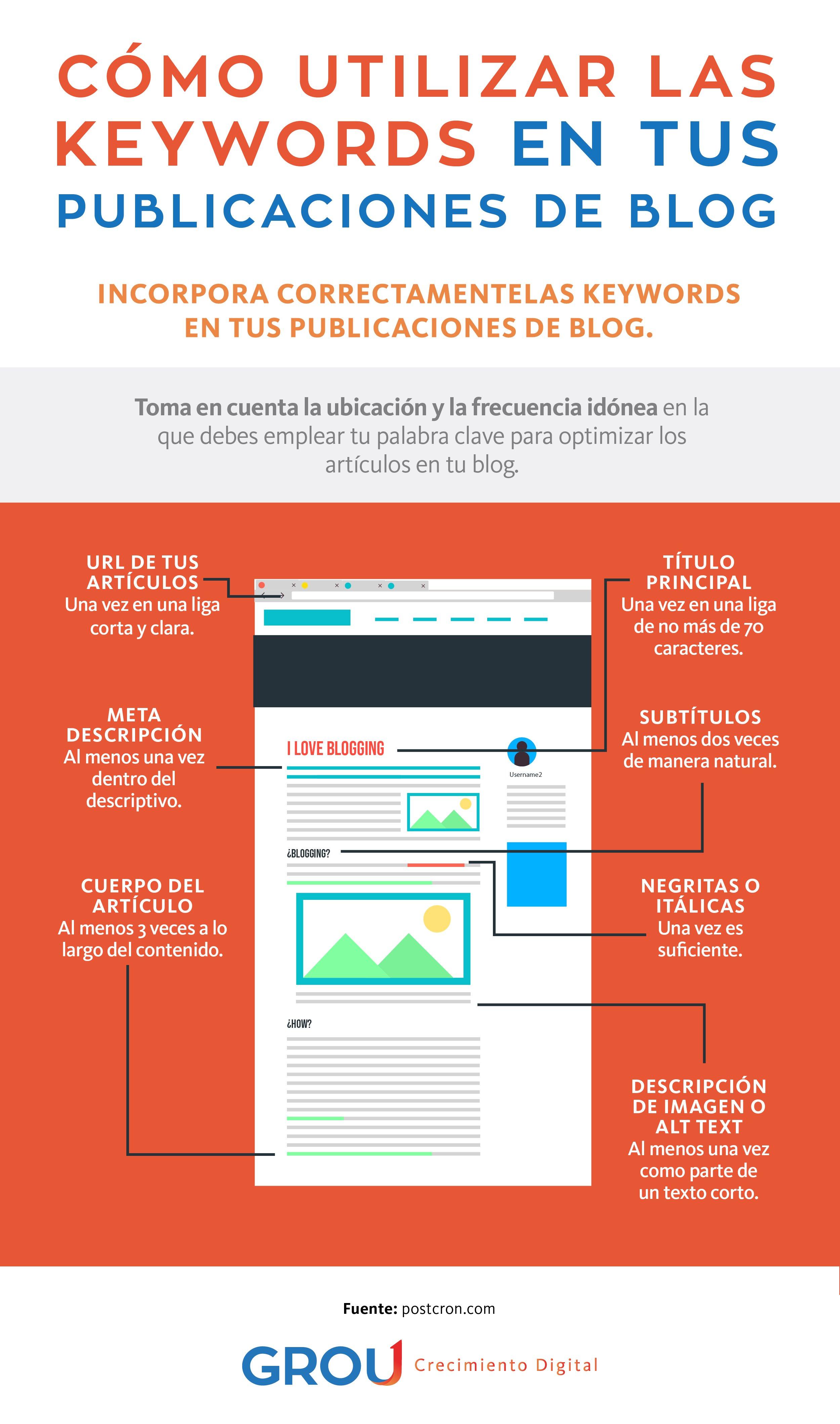 GROU - Infografía Blog no 5 Cómo utilizar las keywords en tus publicaciones de blog