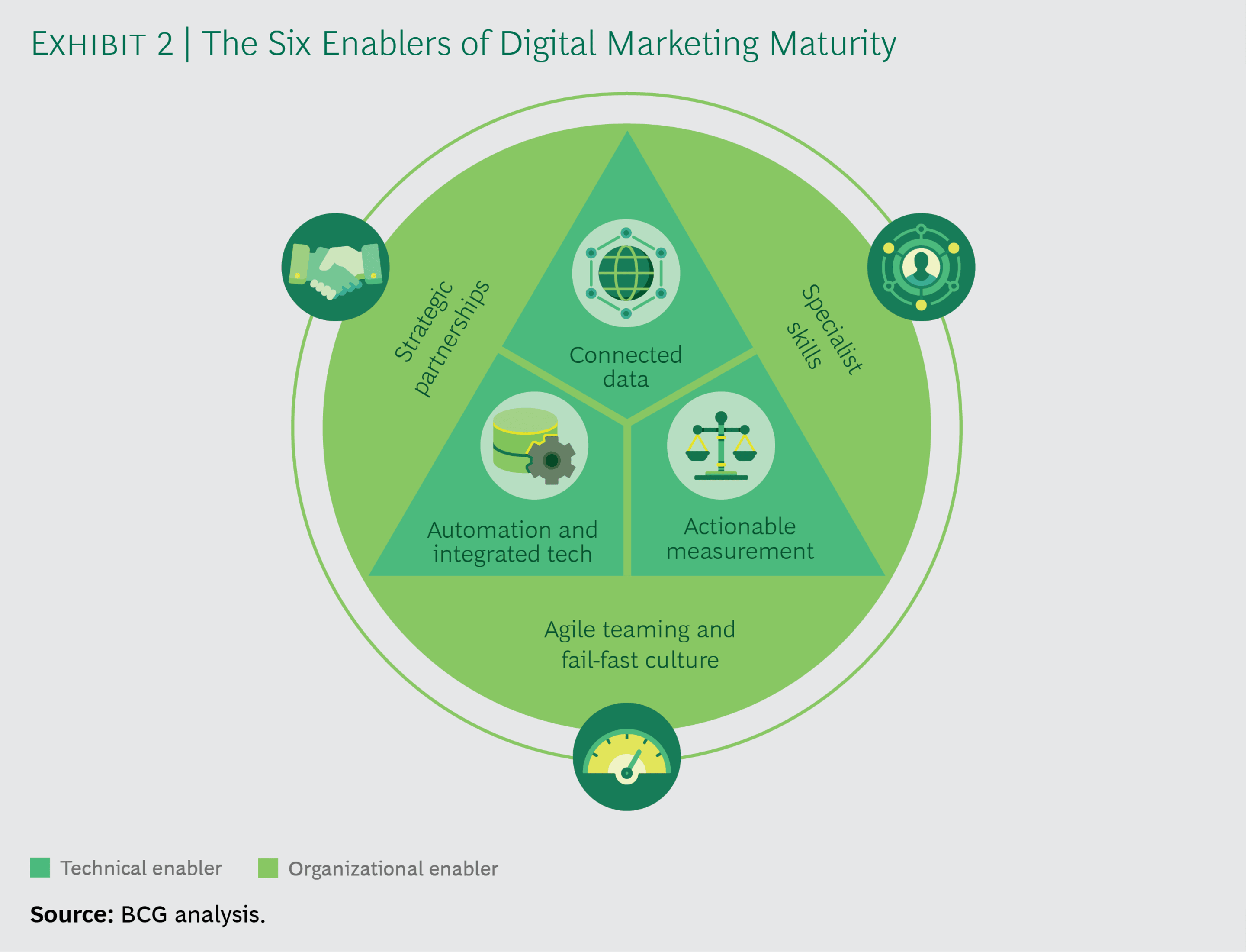 Dividends Digital Marketing Maturity_ex02_tcm-214196