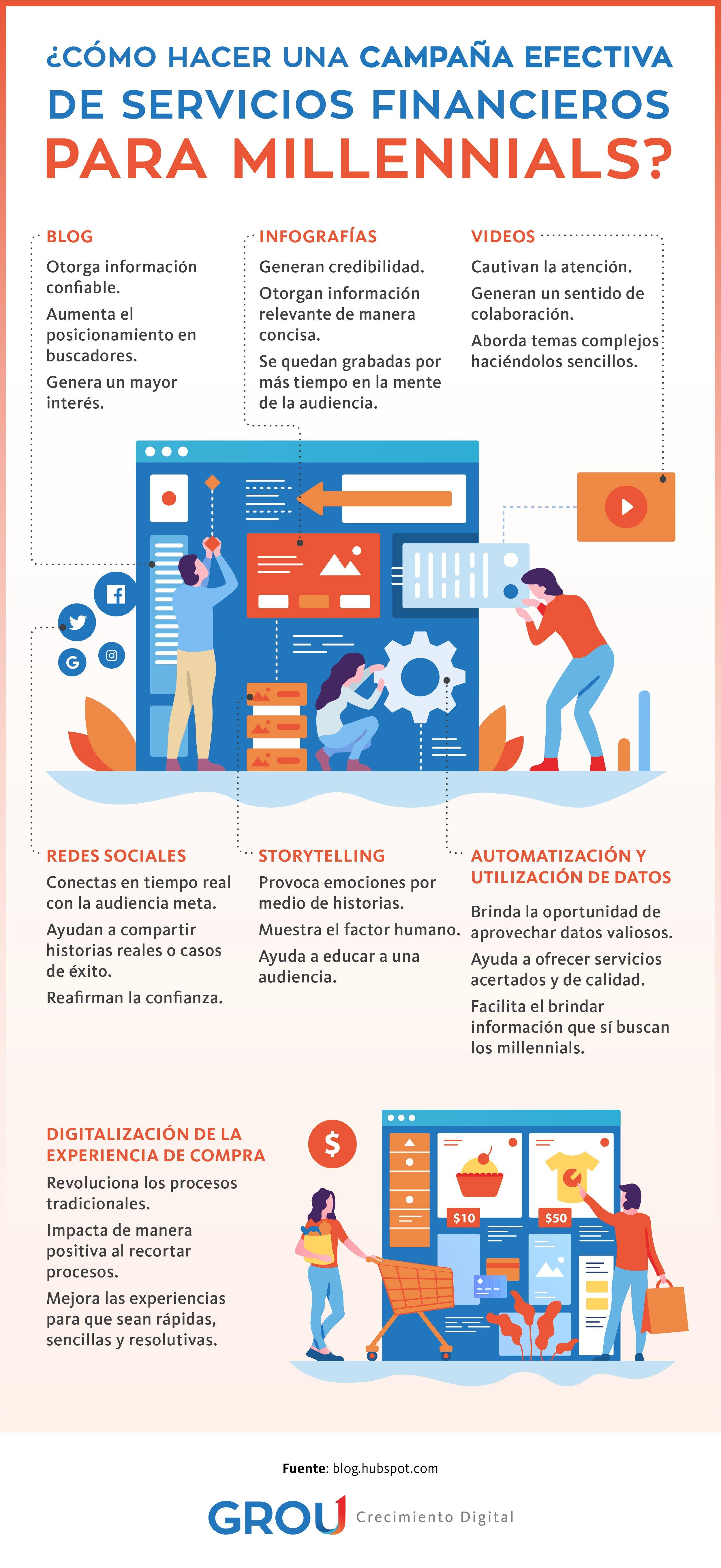 GROU-Infografia-Blog-no-7-MARZO