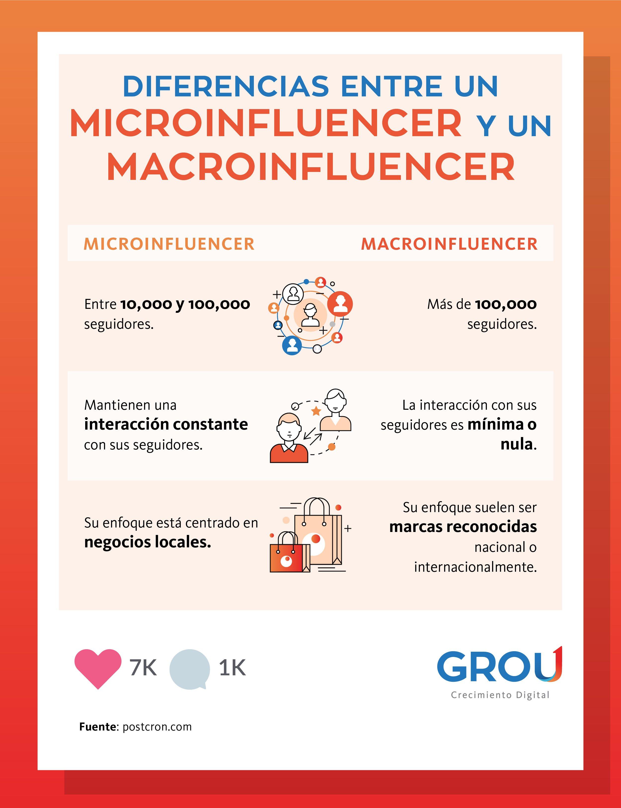 GROU - Infografía no. 2 Microinfluencers - beneficia a tu marca y evita los fraudes en redes sociales