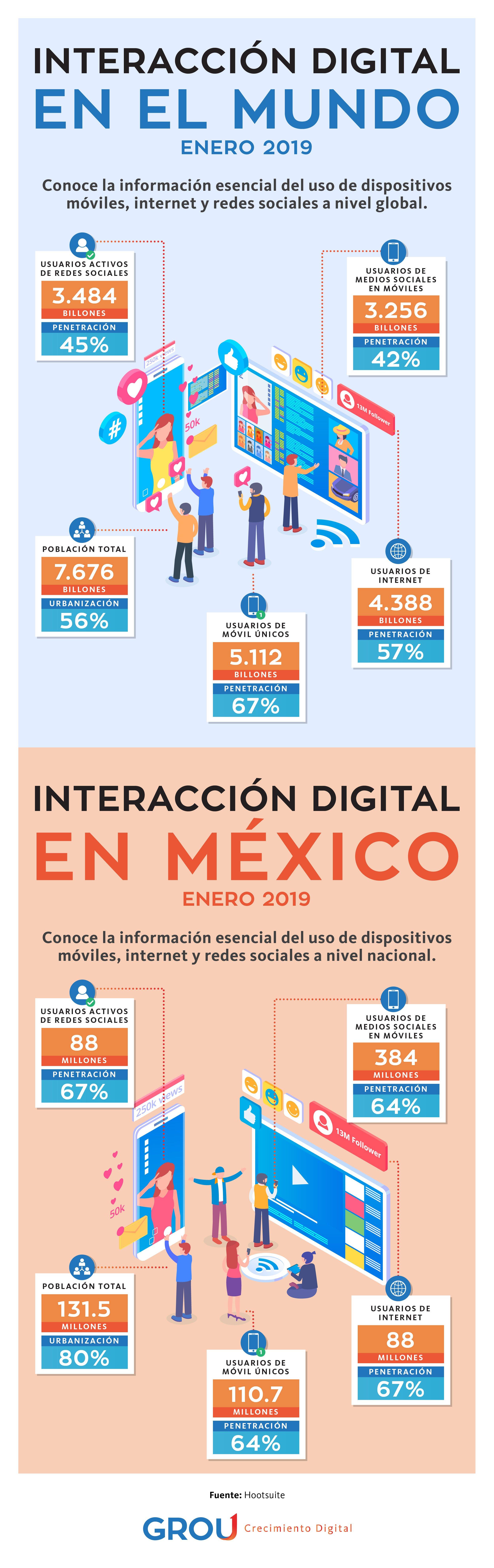 GROU-Infografias Cuanto tiempo pasan las personas en sus redes sociales_ rev CCH