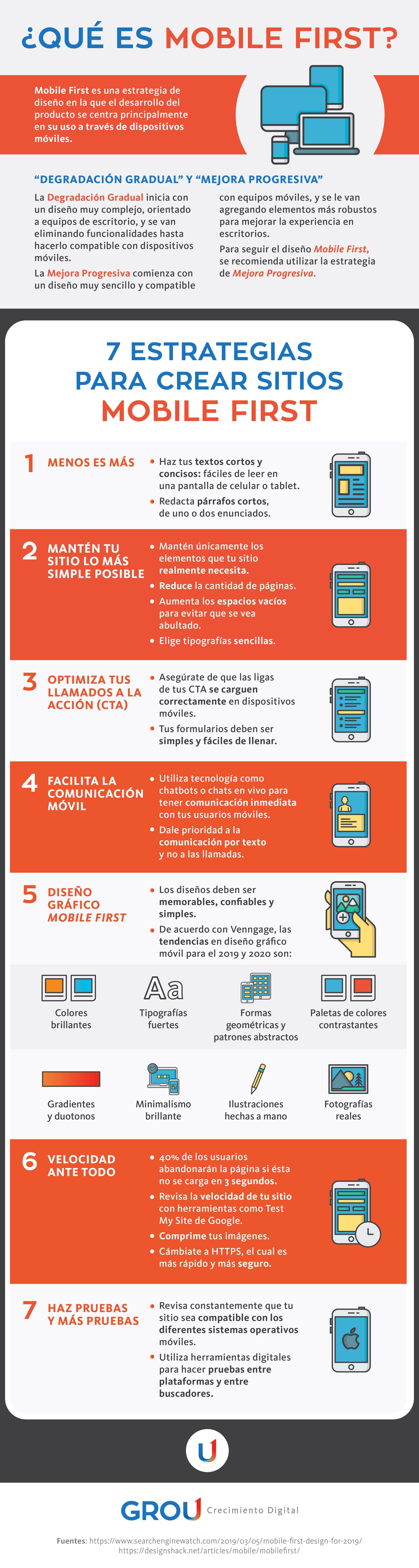 GROU - Infografía no. 6 Mobile First