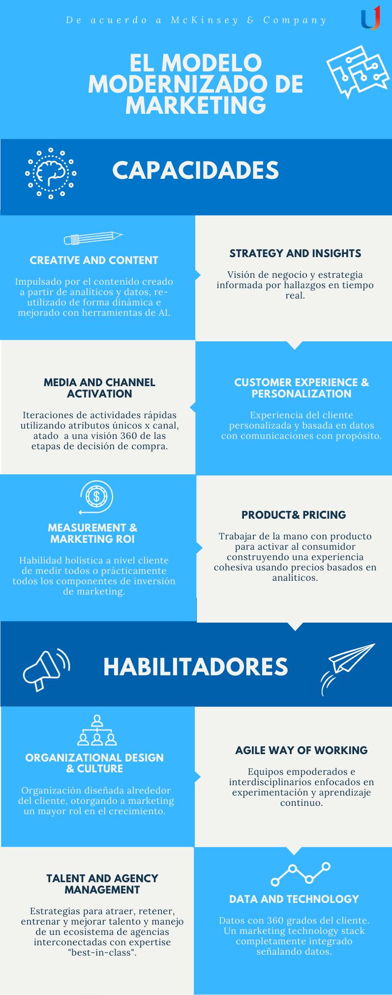 Modelo-Modernizado-Marketing