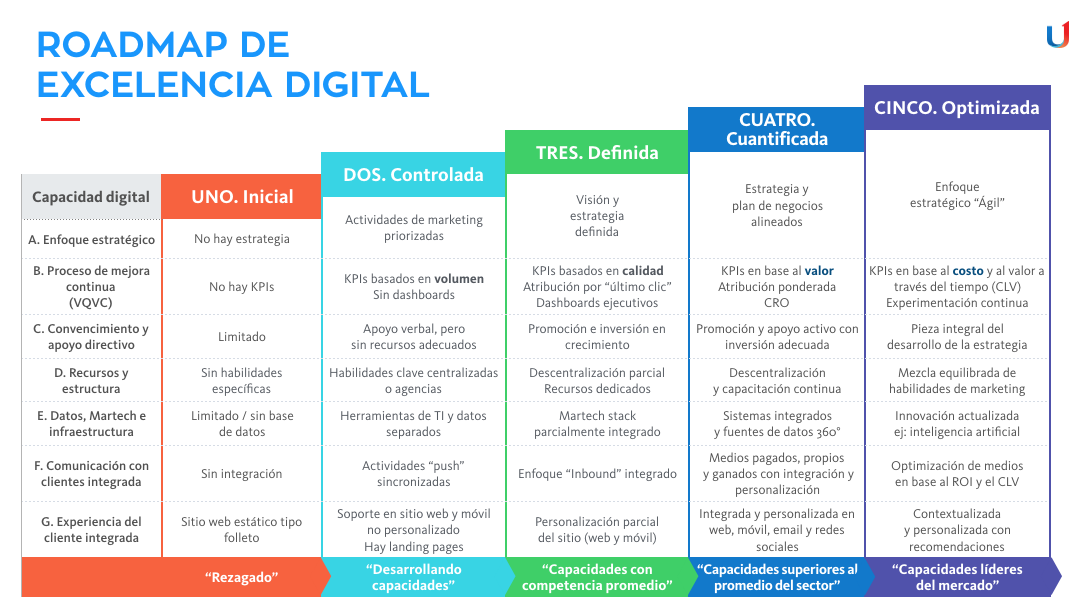 Roadmap-Excelencia-Digital-Grou