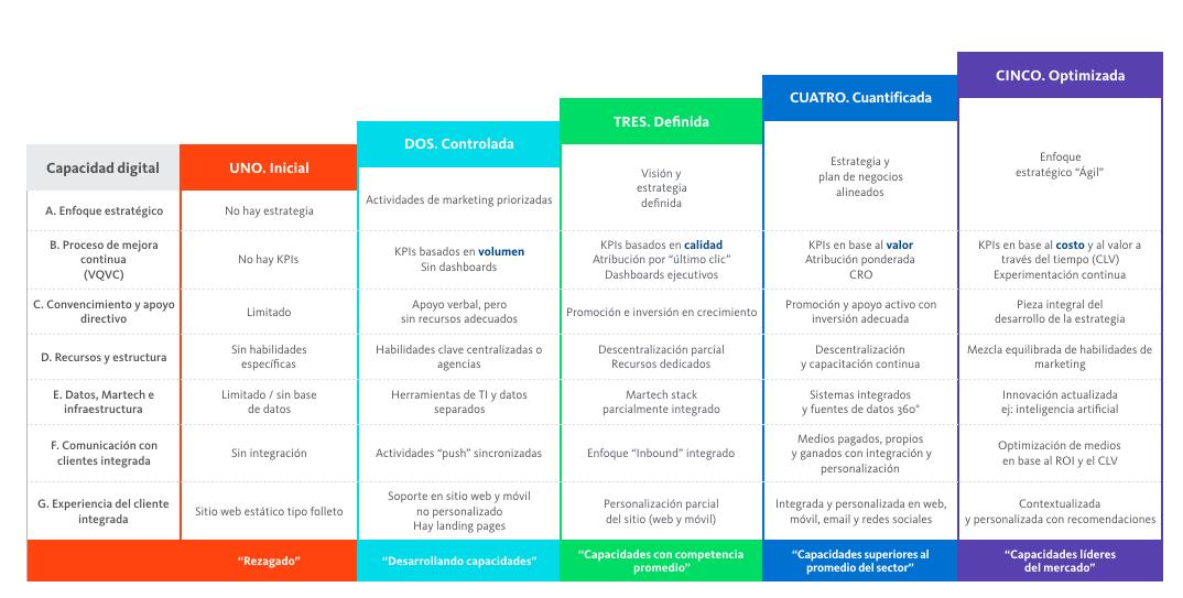 Modelo de Madurez del Marketing Digital